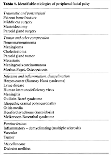 Etiology  of Bell's Palsy