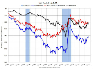 U.S. Trade Deficit