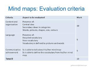 LABCI presentation mind maps