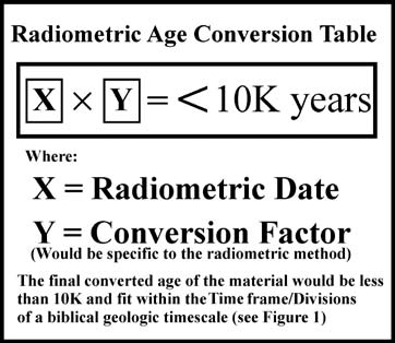 Carbon dating numericals