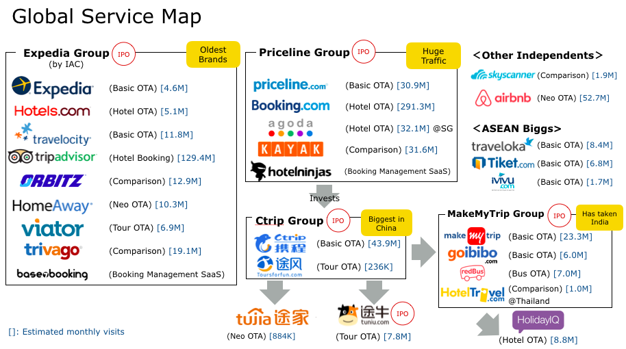 travel agency comparison