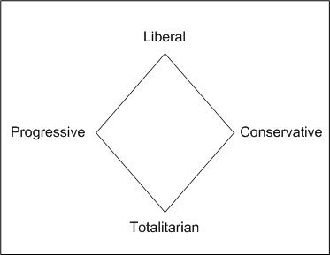 to what extent has modern liberalism Modern classical liberalism modern liberalism and modern conservatism are actually two separate branches grown from the tree of classical liberalism.
