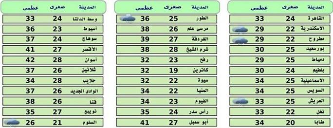 هيئة الأرصاد الجوية... اخبار الطقس فى مصر اليوم الجمعة 02-10-2015 على كافة المحافظات , درجات الحرارة المتوقعة غدا واخبار الامطار