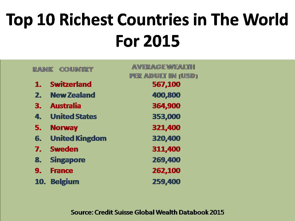 Top Richest Countries In The Middle East And Top Richest - Top 100 richest countries in the world 2015