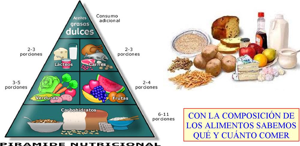 Agenda qu mica virtual somos lo que comemos for La quimica en la gastronomia