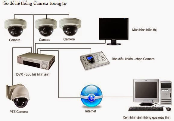 he-thong-camera
