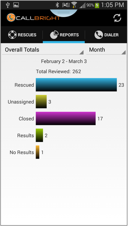 Screenshot of Reports Screen From Callbright App