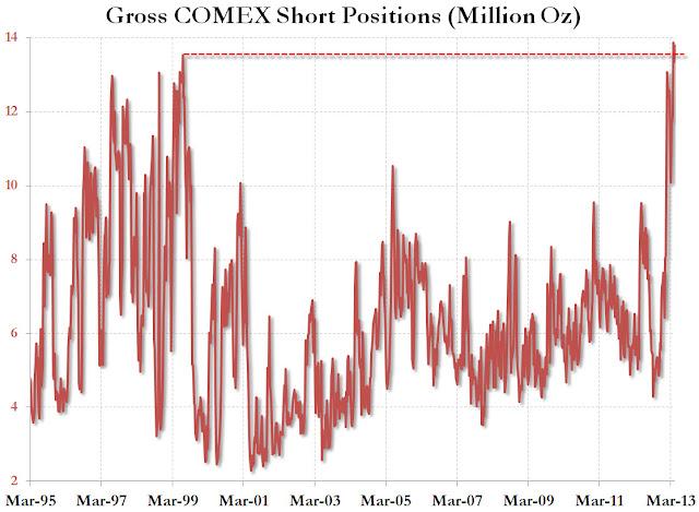 2013.05.13+ZH+goldshort ZH: Speculatori sulloro nettamente short ai massimi da sempre