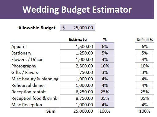 Inspired i dos wedding planning budgeting tool nailing down your budget early on in the wedding planning process will help reduce headaches down the road i developed this three part excel wedding junglespirit Choice Image