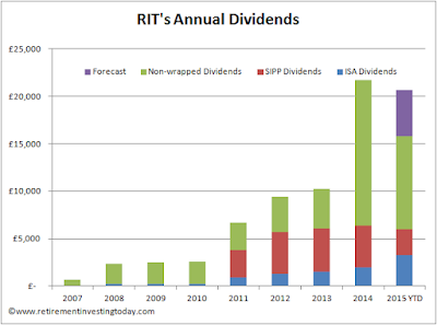 RIT year on year dividend change