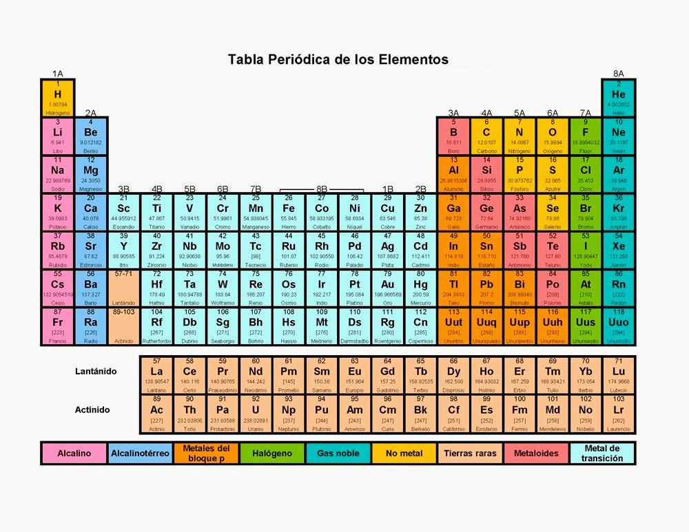 Circulocitec fsica y qumica 2 eso aqu tenis la tabla peridica urtaz Images