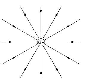 líneas de fuerza del campo eléctrico 3