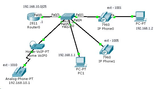 Gns3 Lab Files  System And Networking  Voip Lab With