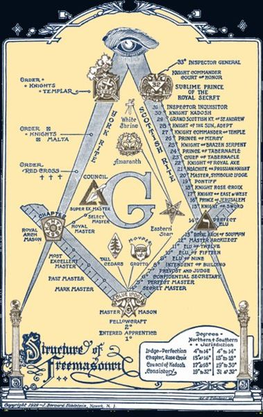 beliefs and goals of freemasons the secret society Freemasonry, the teachings and practices of the secret fraternal  order of free  and accepted masons, the largest worldwide secret society.