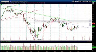 Дневной график фьючерса нефти