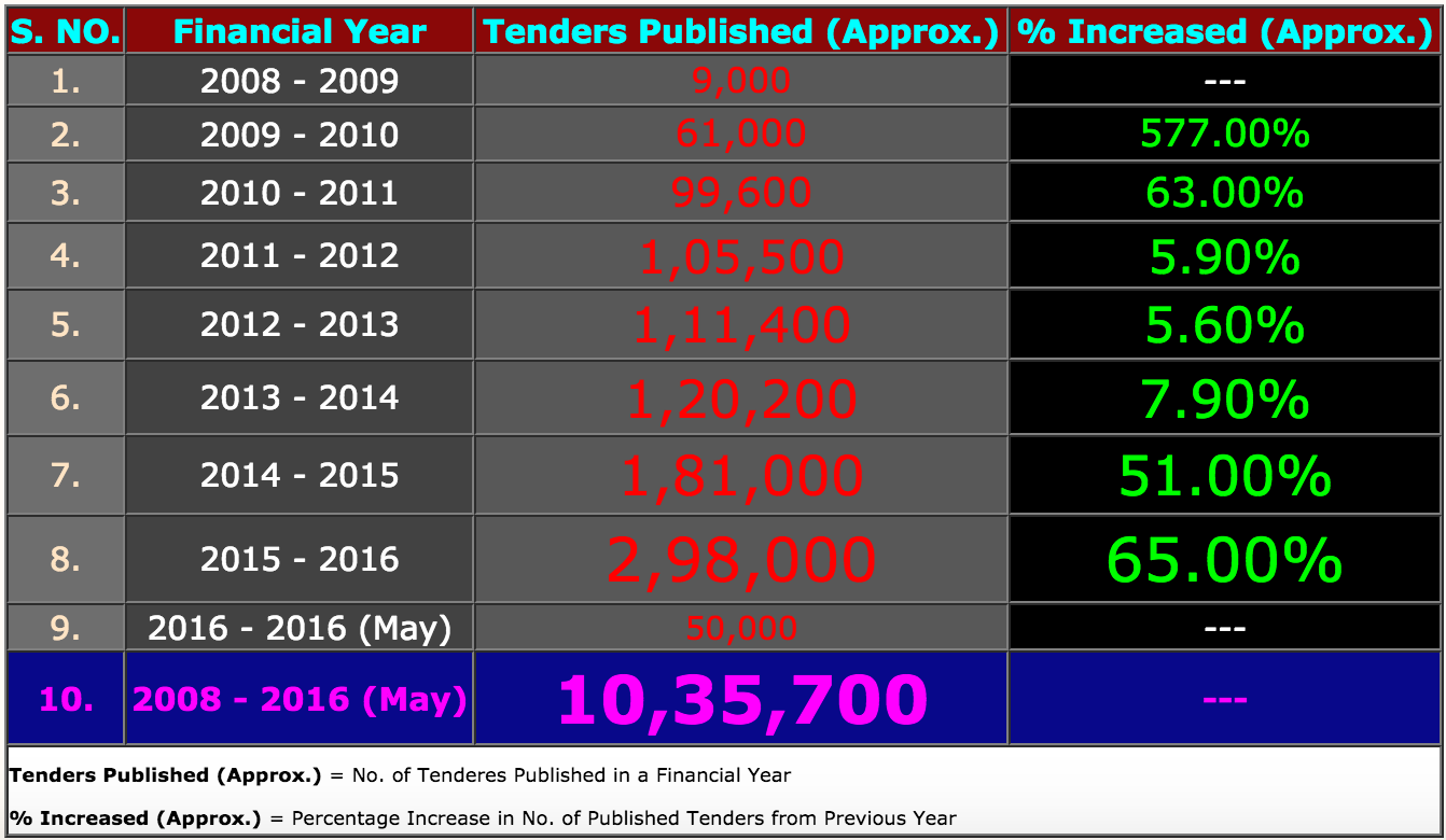Over 10 Lakhs Tenders Published
