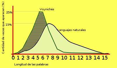 Voynich estadística