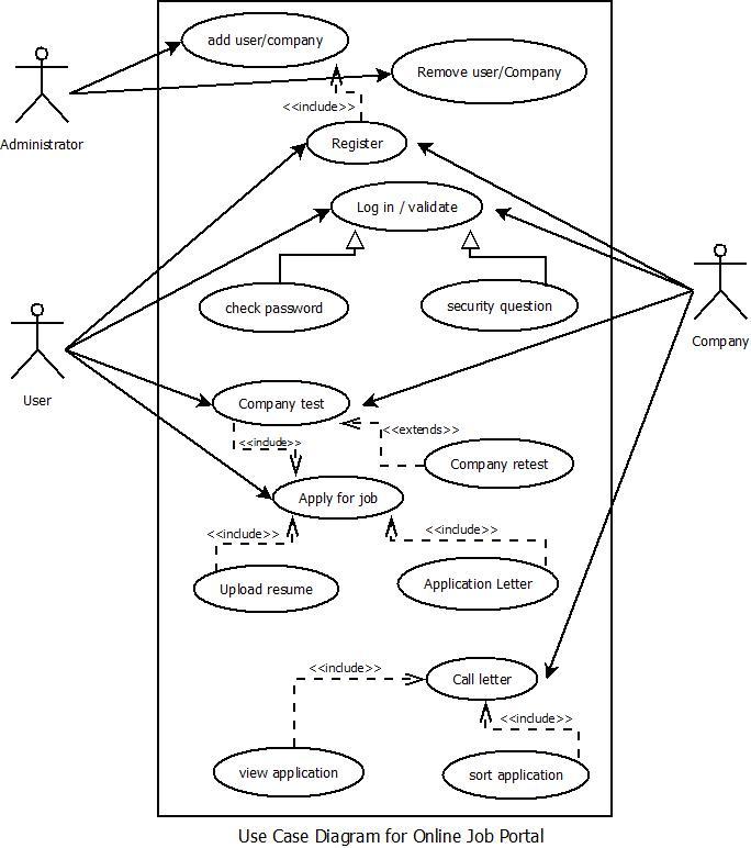 Aditya mandhare sem 6 compmuuml diagramsonline job portal for sem 6 compmuuml diagramsonline job portal for oose practicals ccuart Choice Image