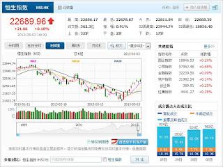 中国株コバンザメ投資 香港ハンセン指数20130503