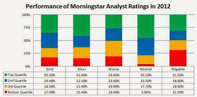 Wall Street Rant Performance of Morningstars New Analyst Ratings – Mutual Fund Analyst
