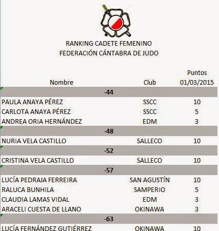 Puntuación II ranking infantil y cadete