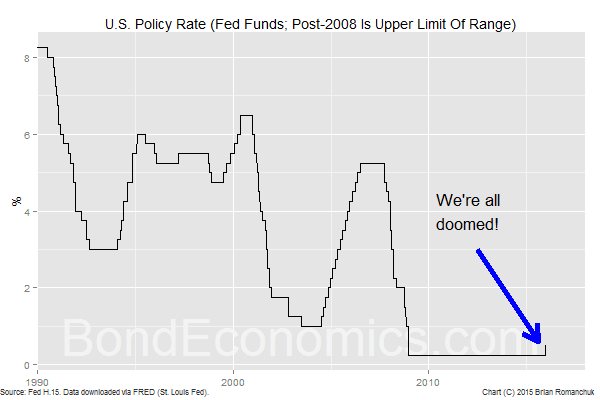 Chart: Fed Funds Rate