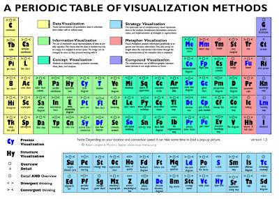 la pgina web visual literacy public hace tiempo una tabla peridica de mtodos de visualizacin muy completa incluye unas cien formas de presentar datos - Tabla Periodica Interactiva Download