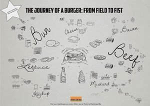 Journey of a burger: From field to fist