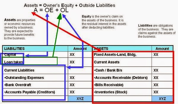 Balance Sheet Equation Examples  Accounting Education