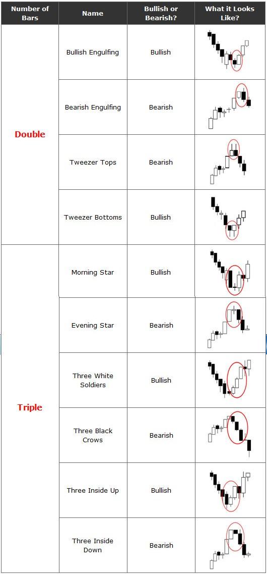 Babypips japanese candlesticks cheat sheet