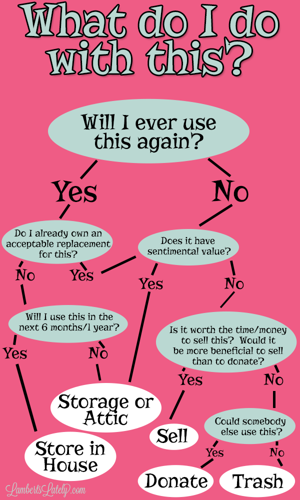 Easy questions to ask yourself when simplifying and organizing belongings