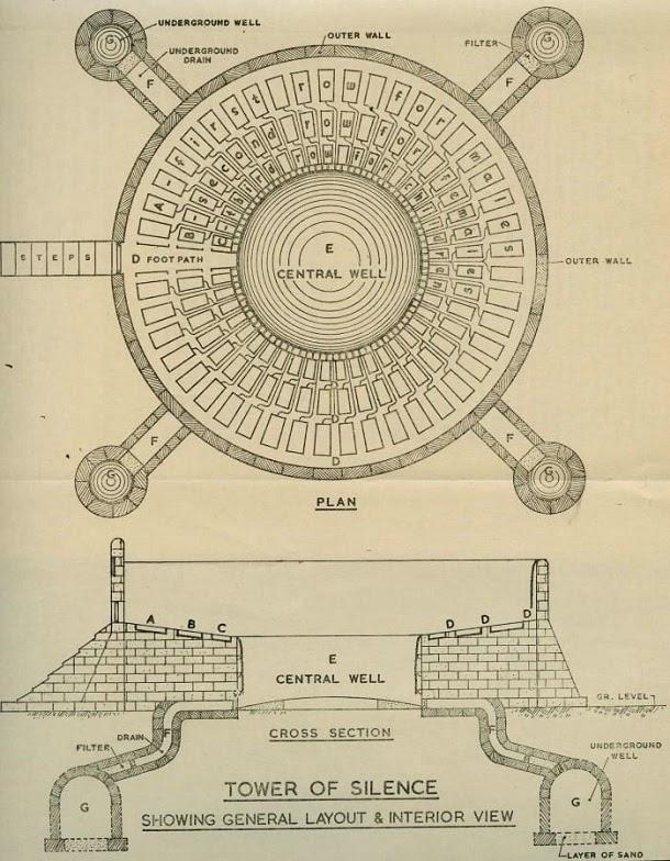 Torres do Silêncio, o local de descanso final dos zoroastrianos
