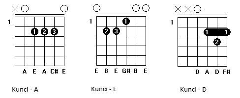Di bawah ini adalah penulisan chord gitar: Chord Kentrung Senar 3 Lagu