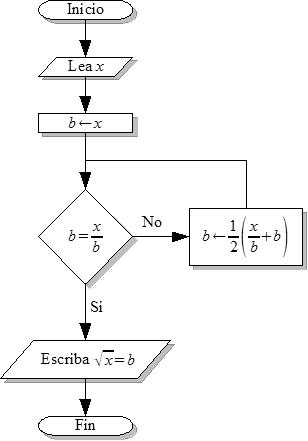 Los informaticos esmac 422 elaborar algoritmos y diagramas de qu es un diagrama de flujo el diagrama de flujo o diagrama de actividades es la representacin grfica del algoritmo o proceso ccuart Images