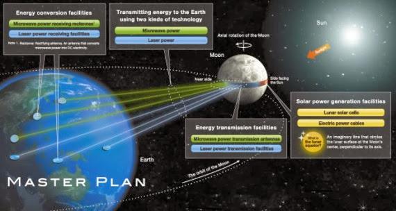 Placas solares en la luna