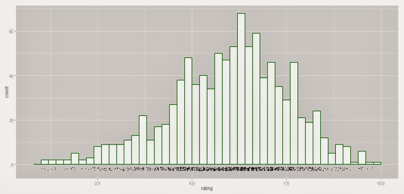 ggPlot2: Histogram with jittered stripchart