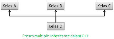 Cara membuat Multiple-Inheritance di Java