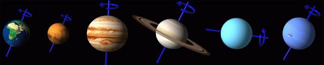 Oblicuidad de algunos planetas de nuestro sistema solar