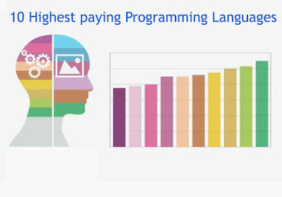 List of Top Paying Programming Languages 2015