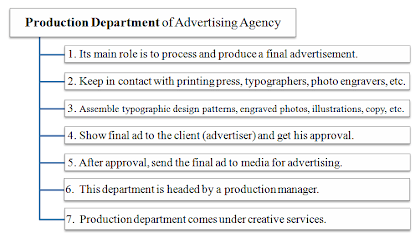production department of advertising agency