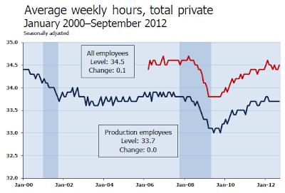 nonfarm-payroll-2012-09E Unemployment Rate 7.8%- The Web's Most Complete Report