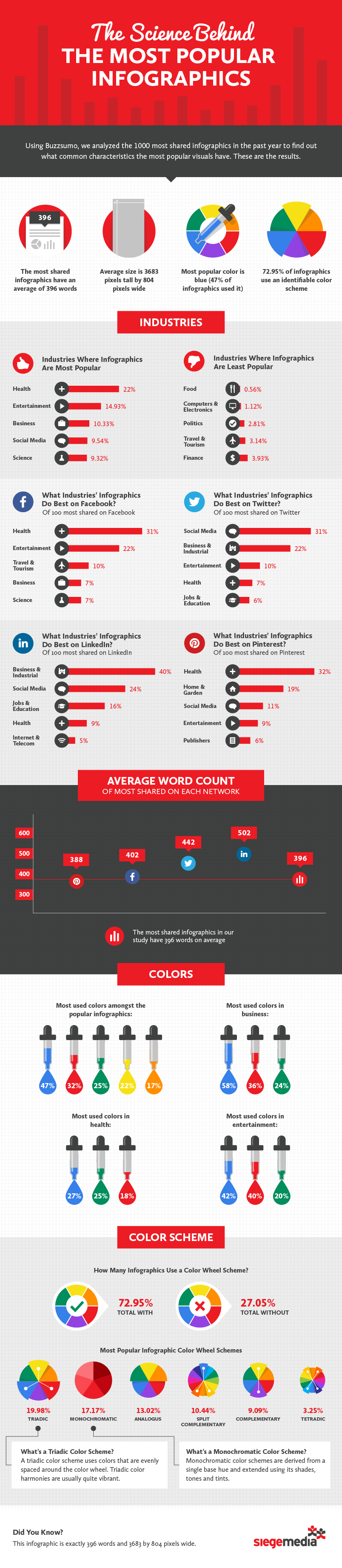 The Science Behind The Most Popular Infographics