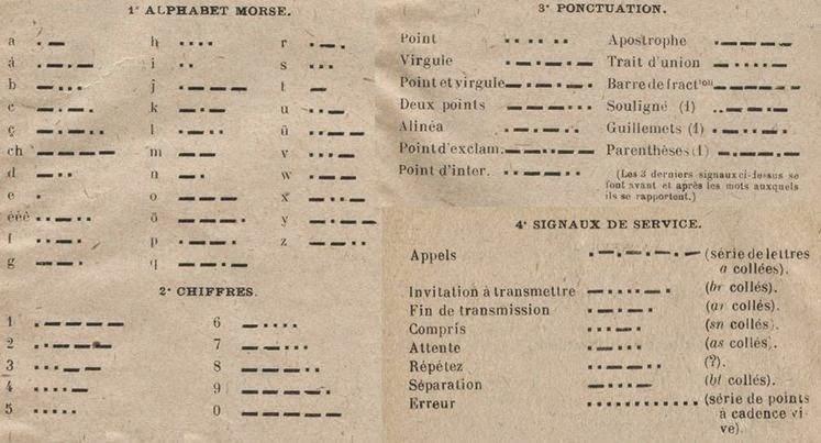 Morse Code Transmission Morse Code Transmission