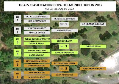Resultados Trials Galicia Copa del Mundo