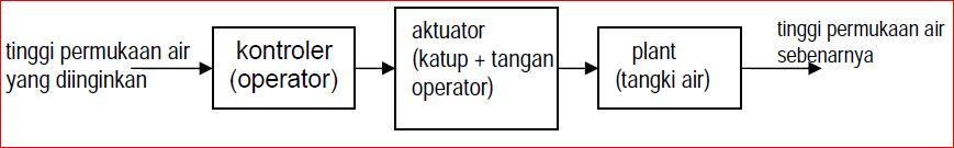 Diagram blok sistem kontrol educations by artikel abajadun gambar 1210 diagram blok pengaturan tinggi air ccuart Gallery
