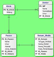 Entity Relationship Diagram atau ERD