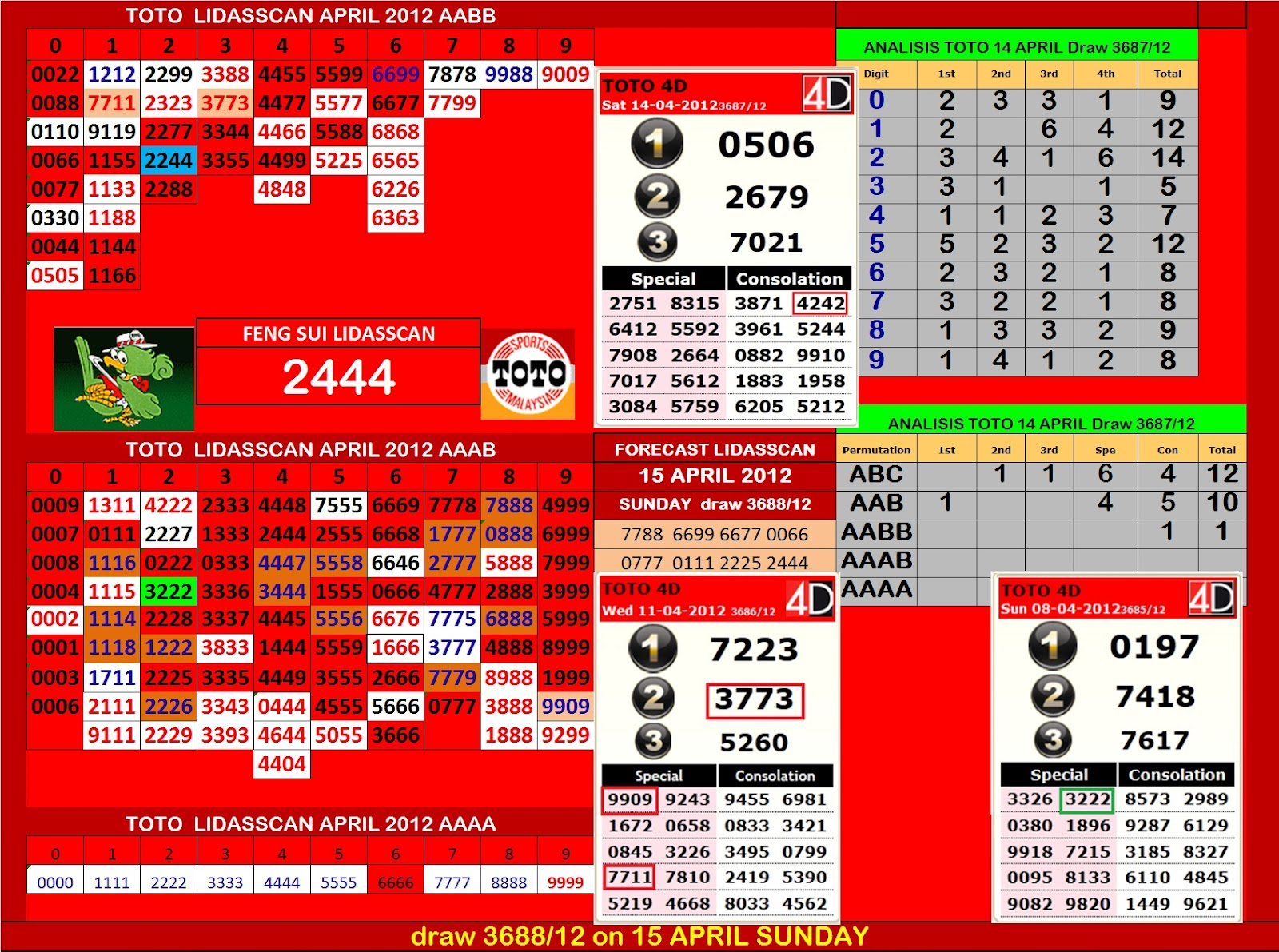 results special cash sweep 14 april