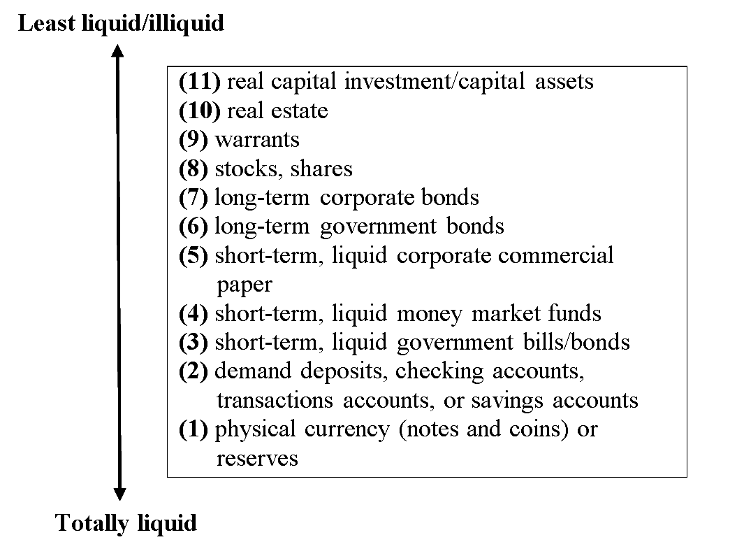 liquidity preference framework Jun 9, 2010 mishkin presents two views, the neoclassical loanable-funds framework, and the keynesian liquidity-preference framework so far, so good.