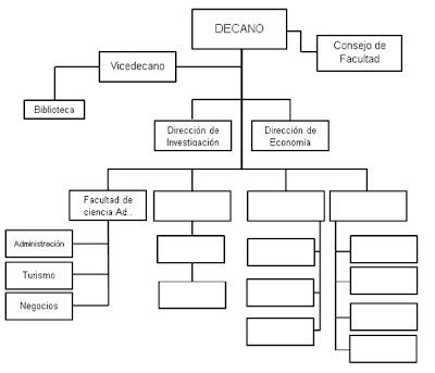 organigrama integrales