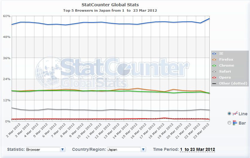 Google chrome 1 1 usiwin for Statcounter global stats